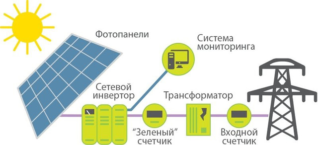 Счетчик для зеленого тарифа МТХ - технические преимущества и выгоды использования
